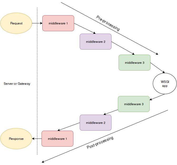 Middlewares — Python web framework from scracth 0 0 1
